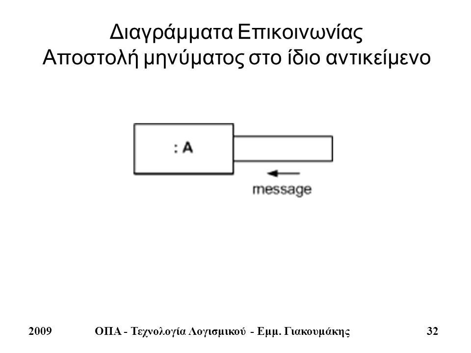 2009ΟΠΑ - Τεχνολογία Λογισμικού - Εμμ. Γιακουμάκης 32 Διαγράμματα Επικοινωνίας Αποστολή μηνύματος στο ίδιο αντικείμενο