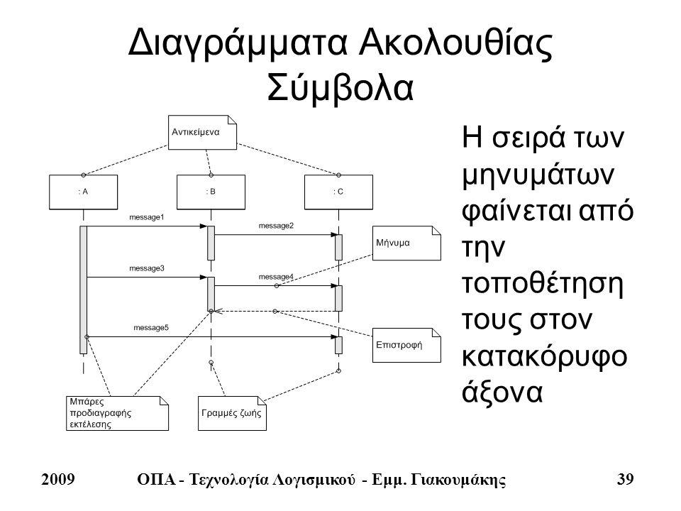 2009ΟΠΑ - Τεχνολογία Λογισμικού - Εμμ. Γιακουμάκης 39 Διαγράμματα Ακολουθίας Σύμβολα Η σειρά των μηνυμάτων φαίνεται από την τοποθέτηση τους στον κατακ