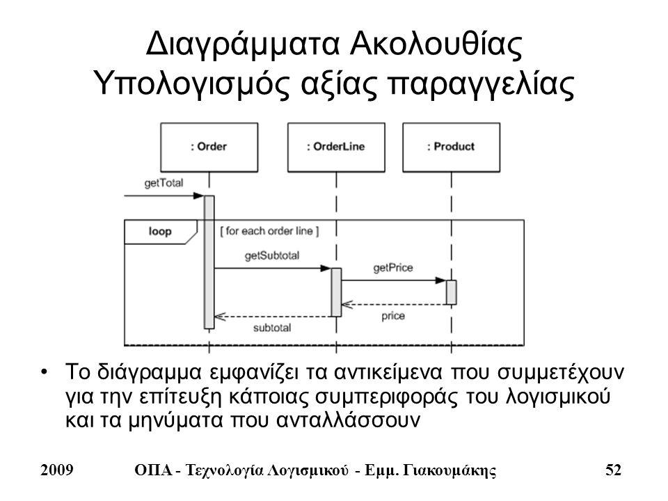 2009ΟΠΑ - Τεχνολογία Λογισμικού - Εμμ. Γιακουμάκης 52 Διαγράμματα Ακολουθίας Υπολογισμός αξίας παραγγελίας •Το διάγραμμα εμφανίζει τα αντικείμενα που