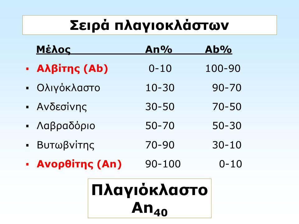 Σειρά πλαγιοκλάστων Πλαγιόκλαστο An 40 ΜέλοςAn%Ab%  Αλβίτης (Ab) 0-10100-90  Ολιγόκλαστο10-30 90-70  Ανδεσίνης30-50 70-50  Λαβραδόριο50-70 50-30 