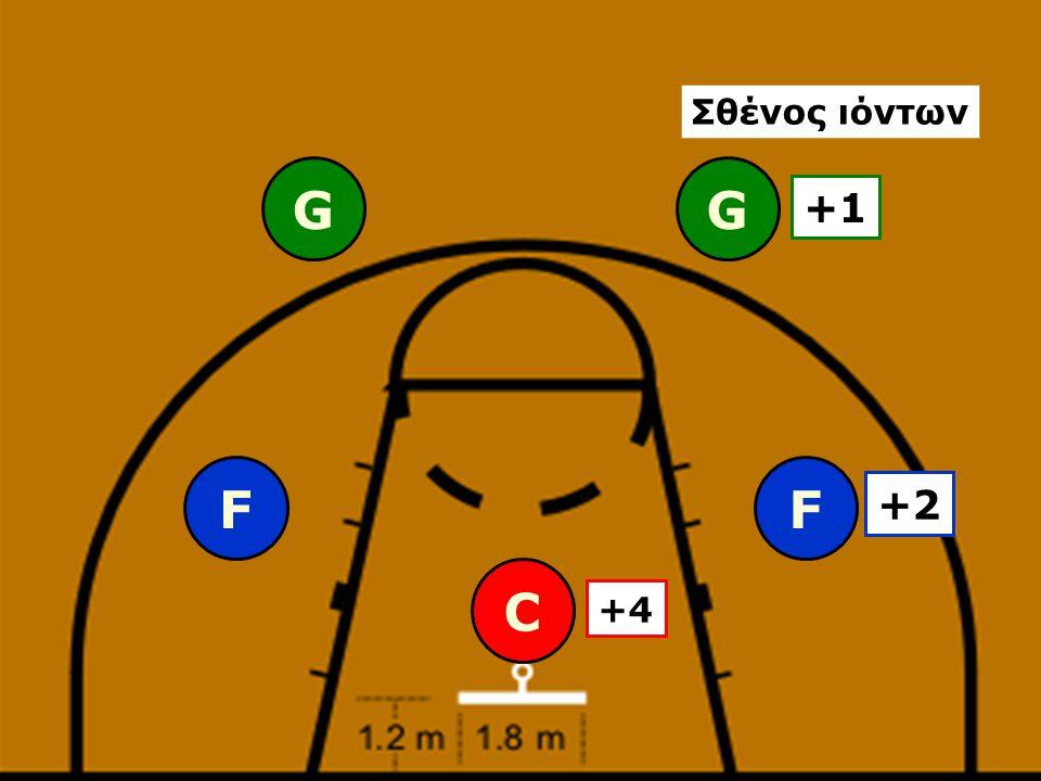 GG FF C +1 +2 +4 Σθένος ιόντων
