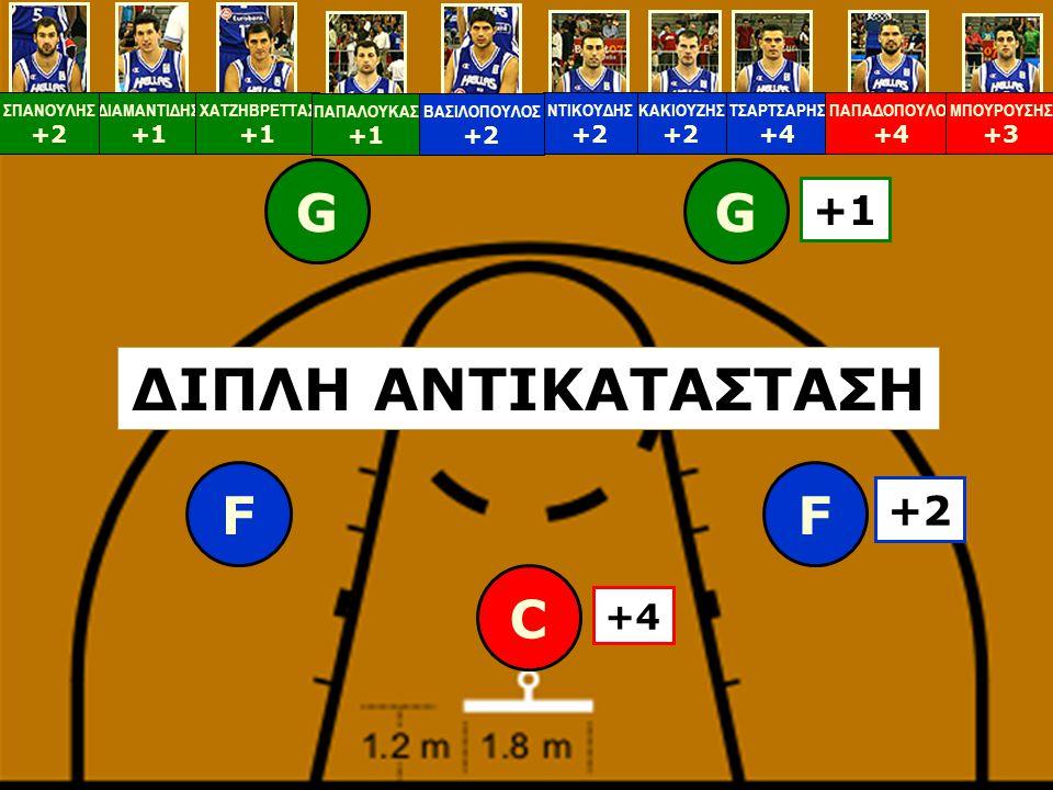 GG FF C +1 +2 +4 ΔΙΑΜΑΝΤΙΔΗΣ +1 ΧΑΤΖΗΒΡΕΤΤΑΣ +1 ΚΑΚΙΟΥΖΗΣ +2 ΠΑΠΑΛΟΥΚΑΣ +1 ΣΠΑΝΟΥΛΗΣ +2 ΤΣΑΡΤΣΑΡΗΣ +4 ΝΤΙΚΟΥΔΗΣ +2 ΒΑΣΙΛΟΠΟΥΛΟΣ +2 ΠΑΠΑΔΟΠΟΥΛΟΣ +4 ΜΠΟ