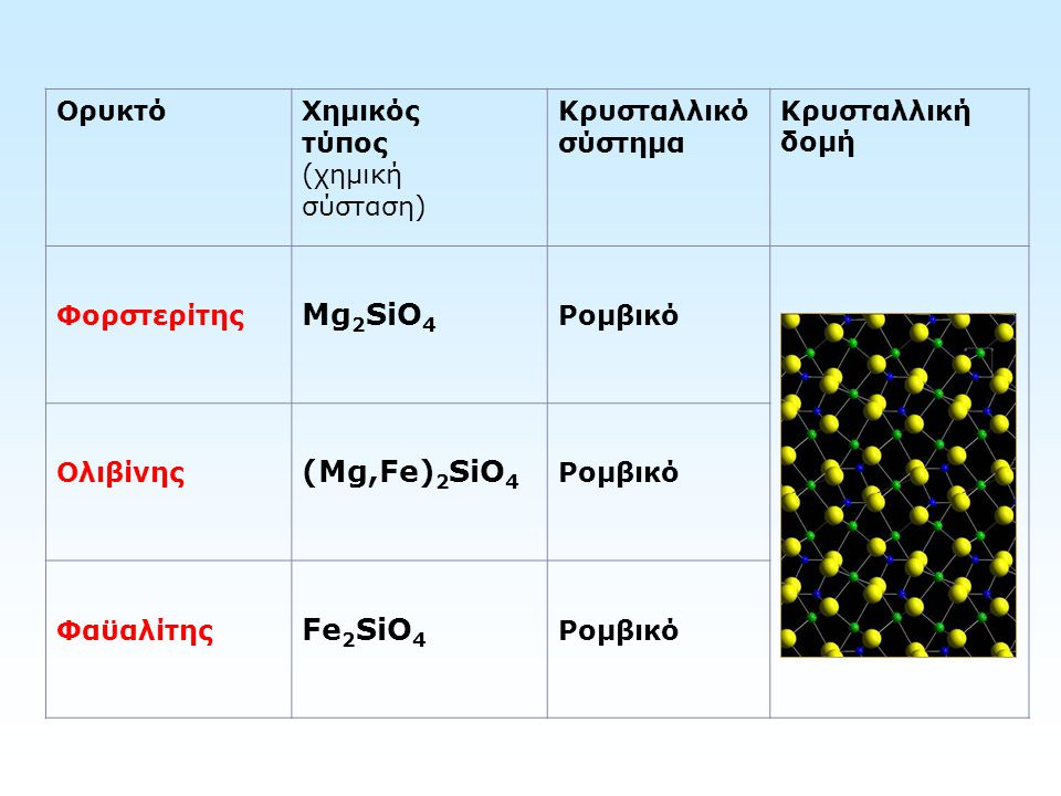 ΟρυκτόΧημικός τύπος (χημική σύσταση) Κρυσταλλικό σύστημα Κρυσταλλική δομή Φορστερίτης Mg 2 SiO 4 Ρομβικό Ολιβίνης (Mg,Fe) 2 SiO 4 Ρομβικό Φαϋαλίτης Fe