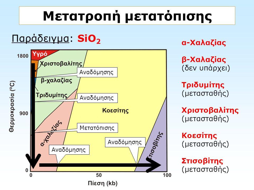Παράδειγμα: SiO 2 Μετατροπή μετατόπισης Αναδόμησης Μετατόπισης Αναδόμησης α-Χαλαζίας β-Χαλαζίας (δεν υπάρχει) Τριδυμίτης (μετασταθής) Χριστοβαλίτης (μ