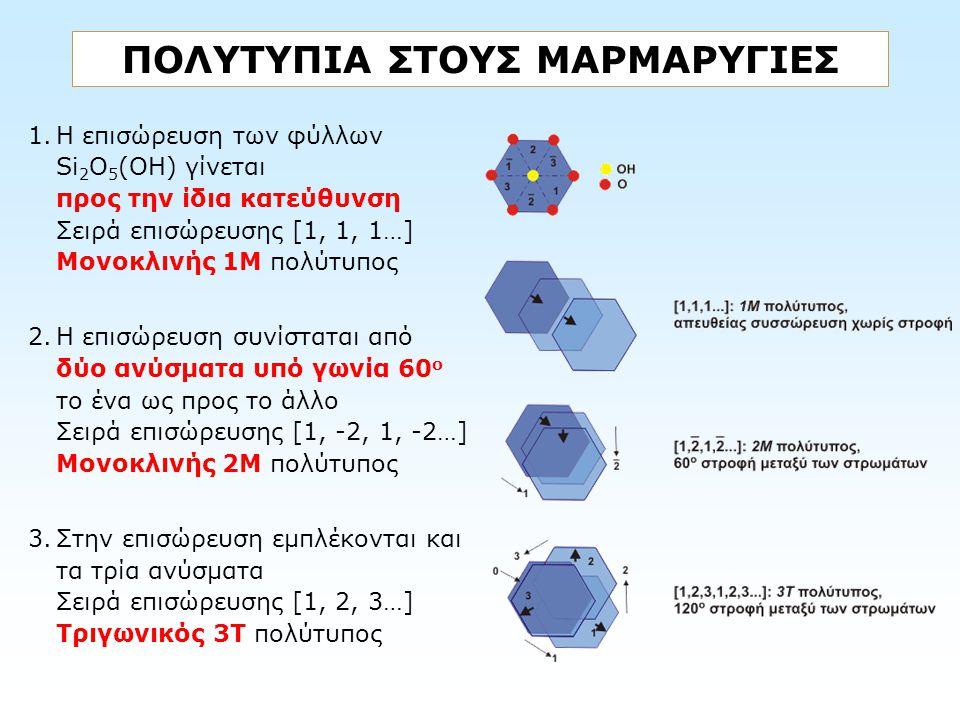 ΠΟΛΥΤΥΠΙΑ ΣΤΟΥΣ ΜΑΡΜΑΡΥΓΙΕΣ 1.Η επισώρευση των φύλλων Si 2 O 5 (OH) γίνεται προς την ίδια κατεύθυνση Σειρά επισώρευσης [1, 1, 1…] Μονοκλινής 1Μ πολύτυ