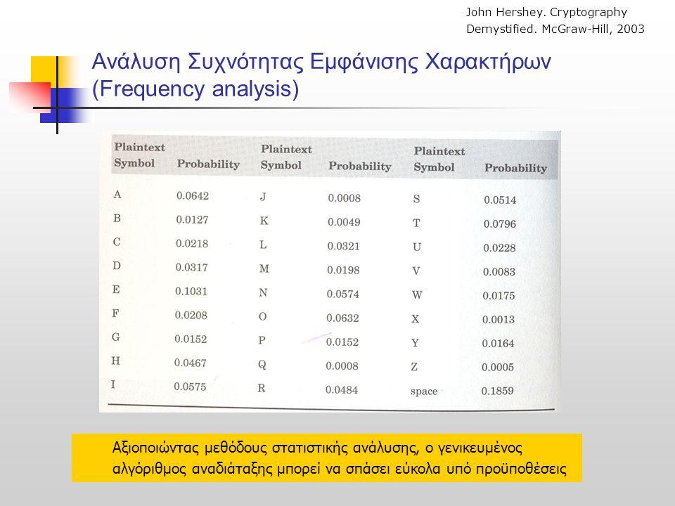 Ανάλυση Συχνότητας Εμφάνισης Χαρακτήρων (Frequency analysis) John Hershey. Cryptography Demystified. McGraw-Hill, 2003 Αξιοποιώντας μεθόδους στατιστικ