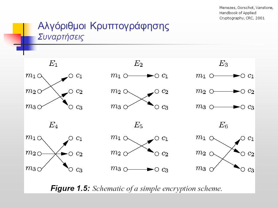 Αλγόριθμοι Κρυπτογράφησης Συναρτήσεις Menezes, Oorschot, Vanstone, Handbook of Applied Cryptography, CRC, 2001