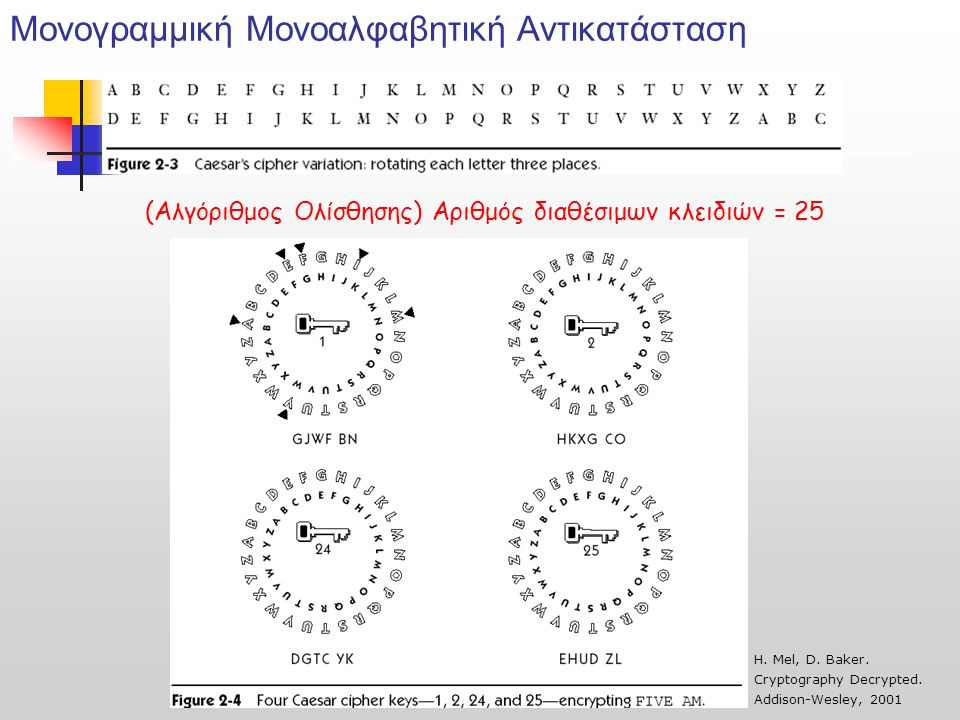 Μονογραμμική Μονοαλφαβητική Αντικατάσταση (Αλγόριθμος Ολίσθησης) Αριθμός διαθέσιμων κλειδιών = 25 Η. Mel, D. Baker. Cryptography Decrypted. Addison-We