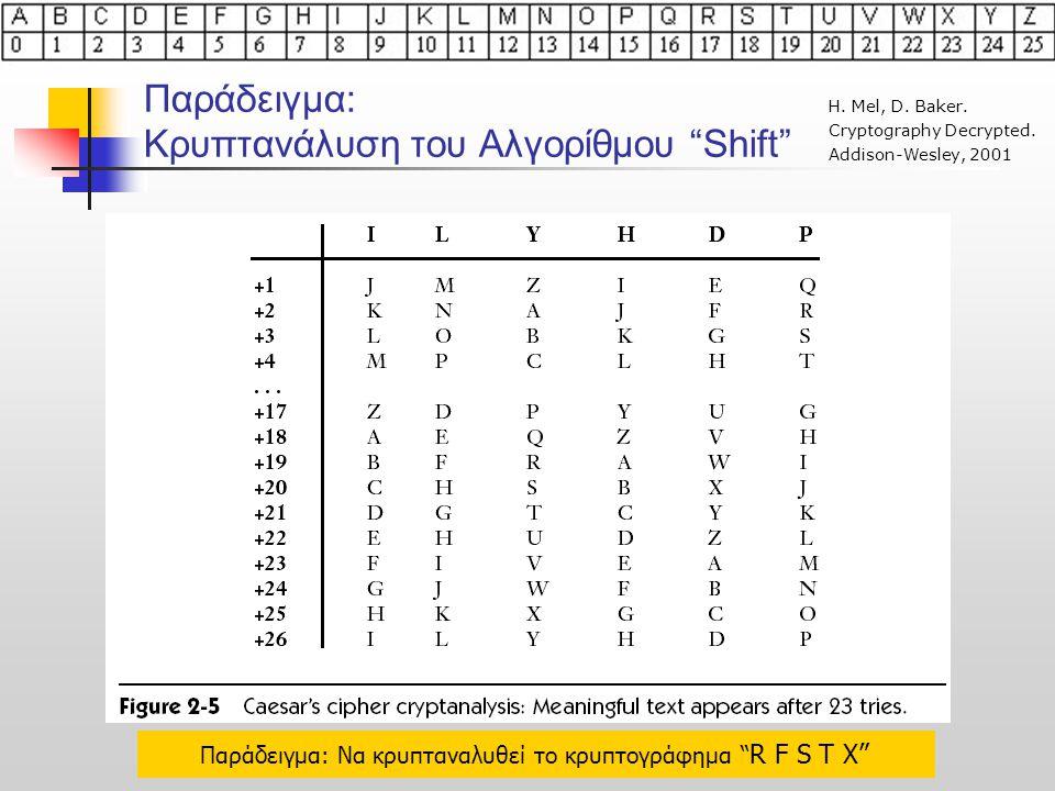 """Παράδειγμα: Κρυπτανάλυση του Αλγορίθμου """"Shift"""" Η. Mel, D. Baker. Cryptography Decrypted. Addison-Wesley, 2001 Παράδειγμα: Να κρυπταναλυθεί το κρυπτογ"""