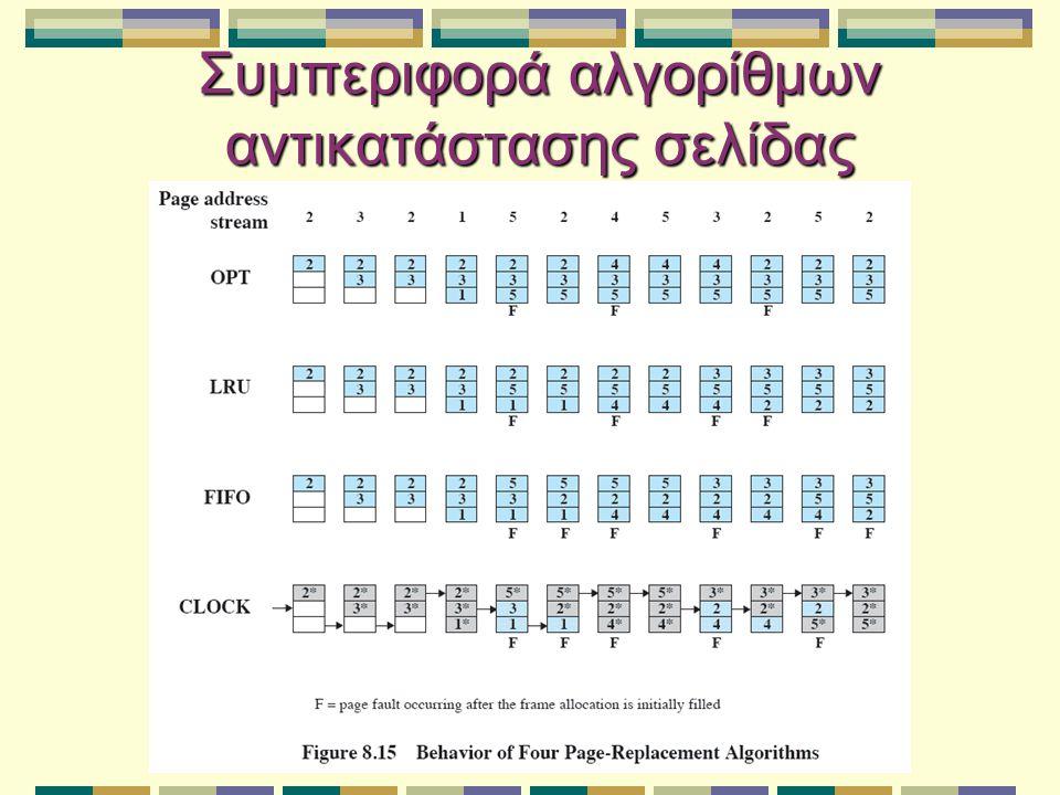 Συμπεριφορά αλγορίθμων αντικατάστασης σελίδας