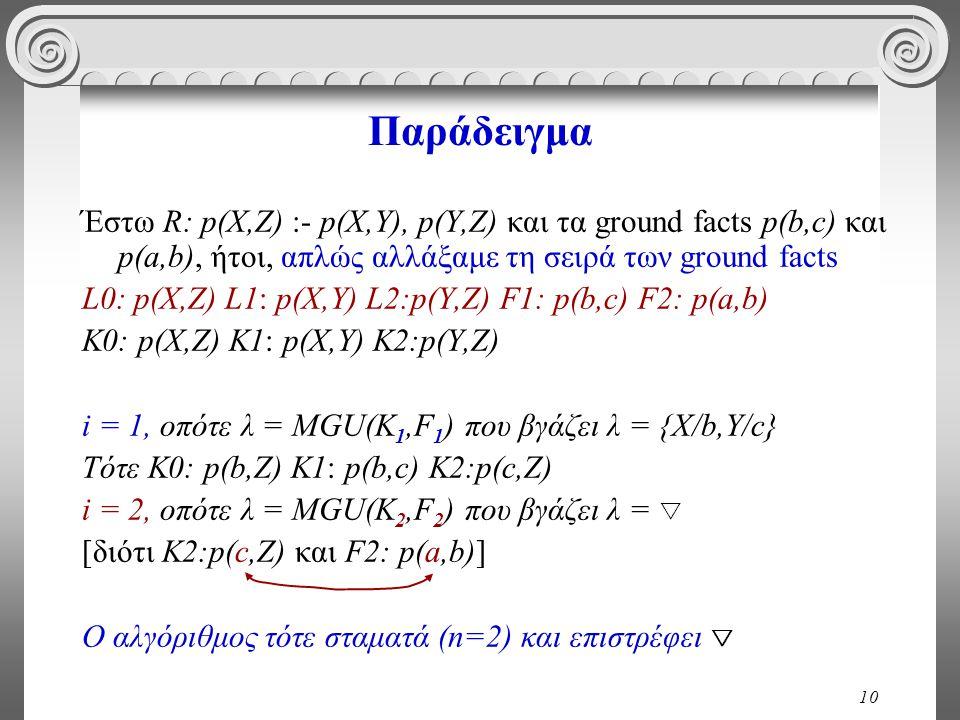 10 Παράδειγμα Έστω R: p(X,Z) :- p(X,Y), p(Y,Z) και τα ground facts p(b,c) και p(a,b), ήτοι, απλώς αλλάξαμε τη σειρά των ground facts L0: p(X,Z) L1: p(X,Y) L2:p(Y,Z) F1: p(b,c) F2: p(a,b) K0: p(X,Z) K1: p(X,Y) K2:p(Y,Z) i = 1, οπότε λ = MGU(K 1,F 1 ) που βγάζει λ = {Χ/b,Y/c} Τότε K0: p(b,Z) K1: p(b,c) K2:p(c,Z) i = 2, οπότε λ = MGU(K 2,F 2 ) που βγάζει λ =  [διότι K2:p(c,Z) και F2: p(a,b)] Ο αλγόριθμος τότε σταματά (n=2) και επιστρέφει 