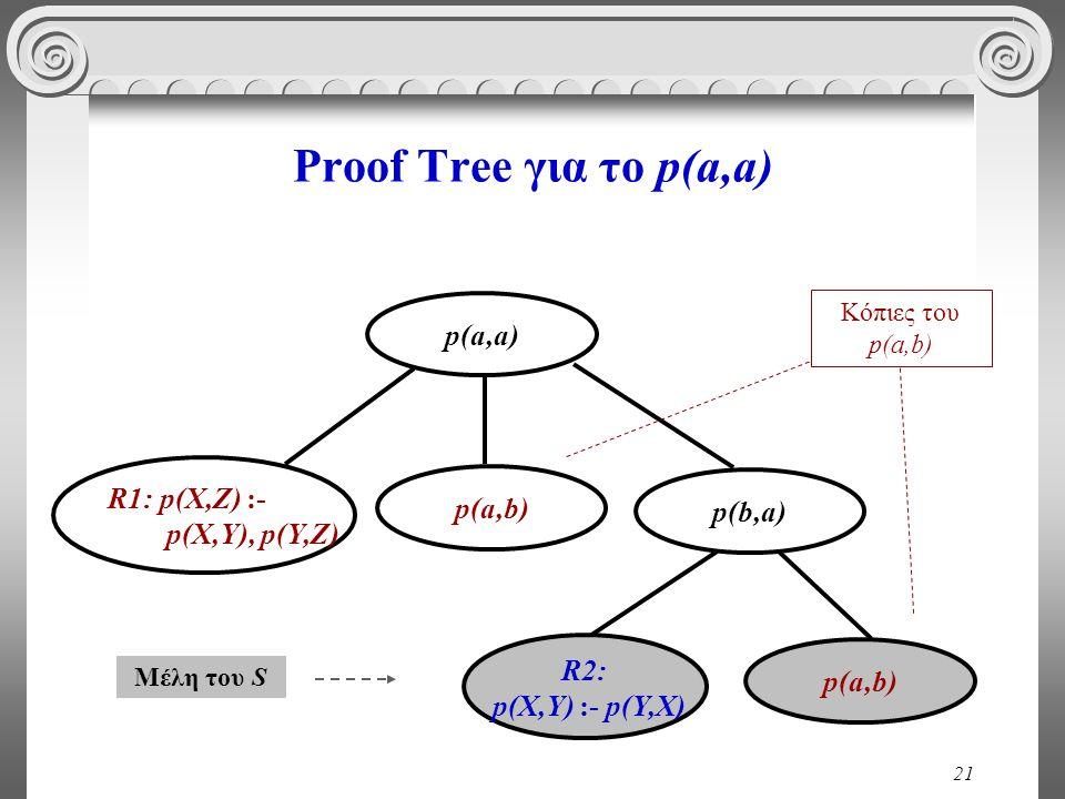 21 Proof Tree για το p(a,a) p(a,b) R2: p(X,Y) :- p(Y,X) p(b,a) p(a,a) p(a,b) R1: p(X,Z) :- p(X,Y), p(Y,Z) Μέλη του S Κόπιες του p(a,b)