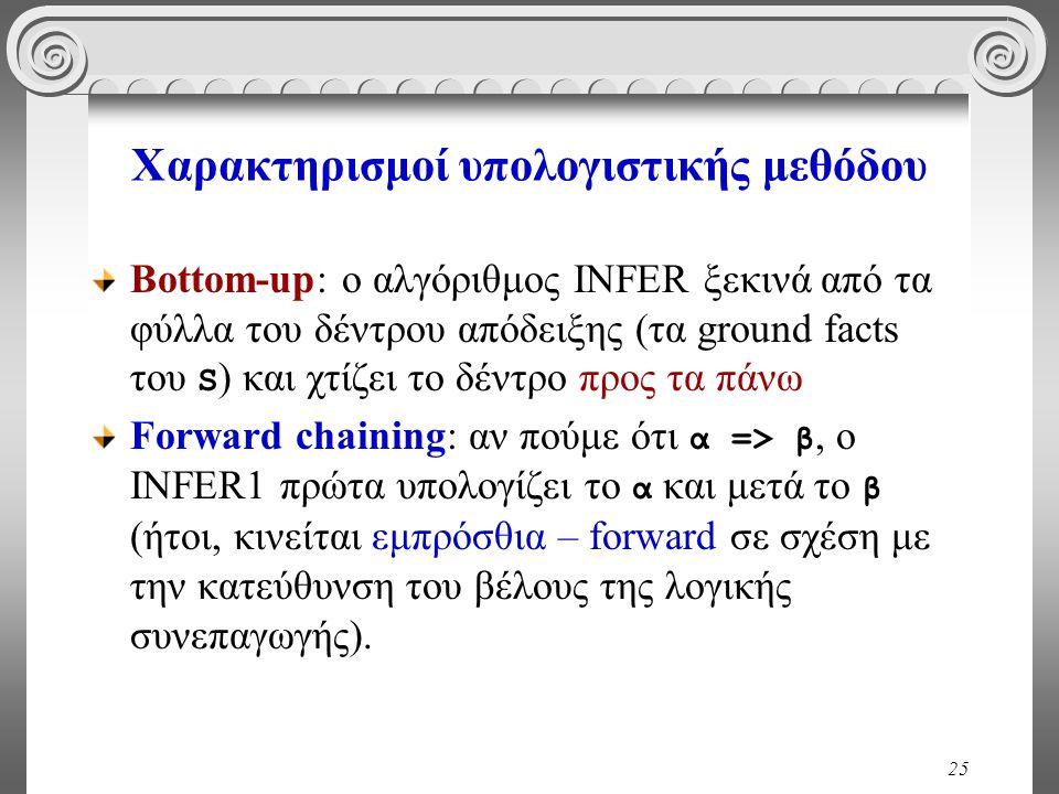 25 Χαρακτηρισμοί υπολογιστικής μεθόδου Bottom-up: ο αλγόριθμος INFER ξεκινά από τα φύλλα του δέντρου απόδειξης (τα ground facts του S ) και χτίζει το δέντρο προς τα πάνω Forward chaining: αν πούμε ότι α => β, ο INFER1 πρώτα υπολογίζει το α και μετά το β (ήτοι, κινείται εμπρόσθια – forward σε σχέση με την κατεύθυνση του βέλους της λογικής συνεπαγωγής).