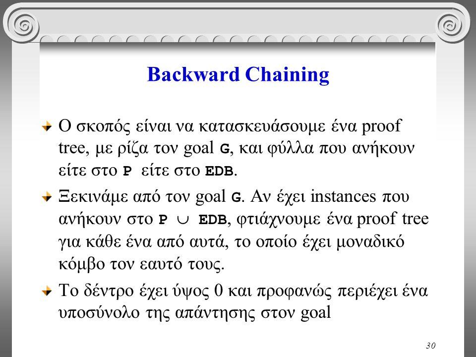 30 Backward Chaining Ο σκοπός είναι να κατασκευάσουμε ένα proof tree, με ρίζα τον goal G, και φύλλα που ανήκουν είτε στο P είτε στο EDB.