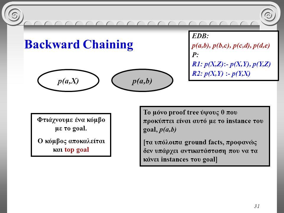 31 Backward Chaining EDB: p(a,b), p(b,c), p(c,d), p(d,e) P: R1: p(X,Z):- p(X,Y), p(Y,Z) R2: p(X,Y) :- p(Y,X) p(a,Χ) p(a,b) Το μόνο proof tree ύψους 0 που προκύπτει είναι αυτό με το instance του goal, p(a,b) [τα υπόλοιπα ground facts, προφανώς δεν υπάρχει αντικατάσταση που να τα κάνει instances του goal] Φτιάχνουμε ένα κόμβο με το goal.