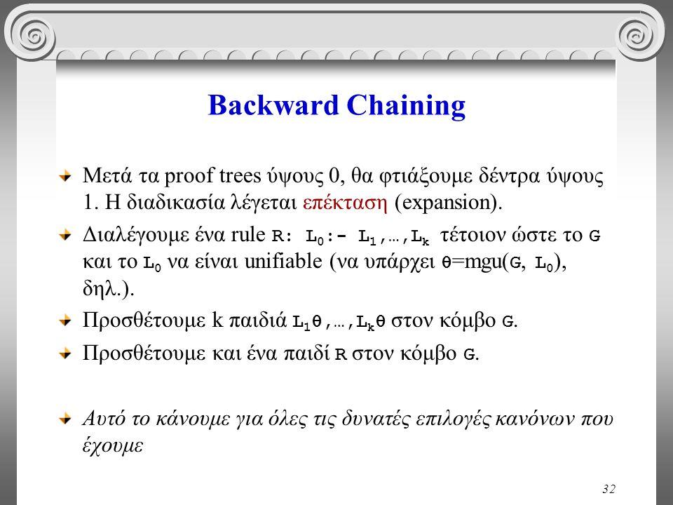 32 Backward Chaining Μετά τα proof trees ύψους 0, θα φτιάξουμε δέντρα ύψους 1.