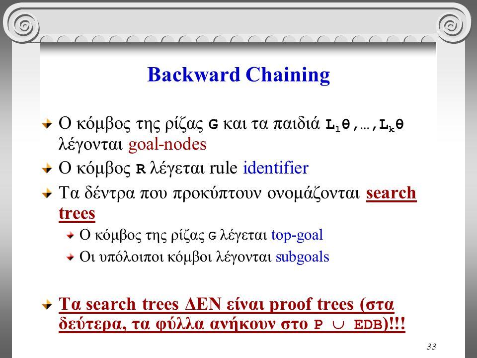 33 Backward Chaining O κόμβος της ρίζας G και τα παιδιά L 1 θ,…,L k θ λέγονται goal-nodes Ο κόμβος R λέγεται rule identifier Τα δέντρα που προκύπτουν ονομάζονται search trees O κόμβος της ρίζας G λέγεται top-goal Οι υπόλοιποι κόμβοι λέγονται subgoals Τα search trees ΔΕΝ είναι proof trees (στα δεύτερα, τα φύλλα ανήκουν στο P  EDB )!!!