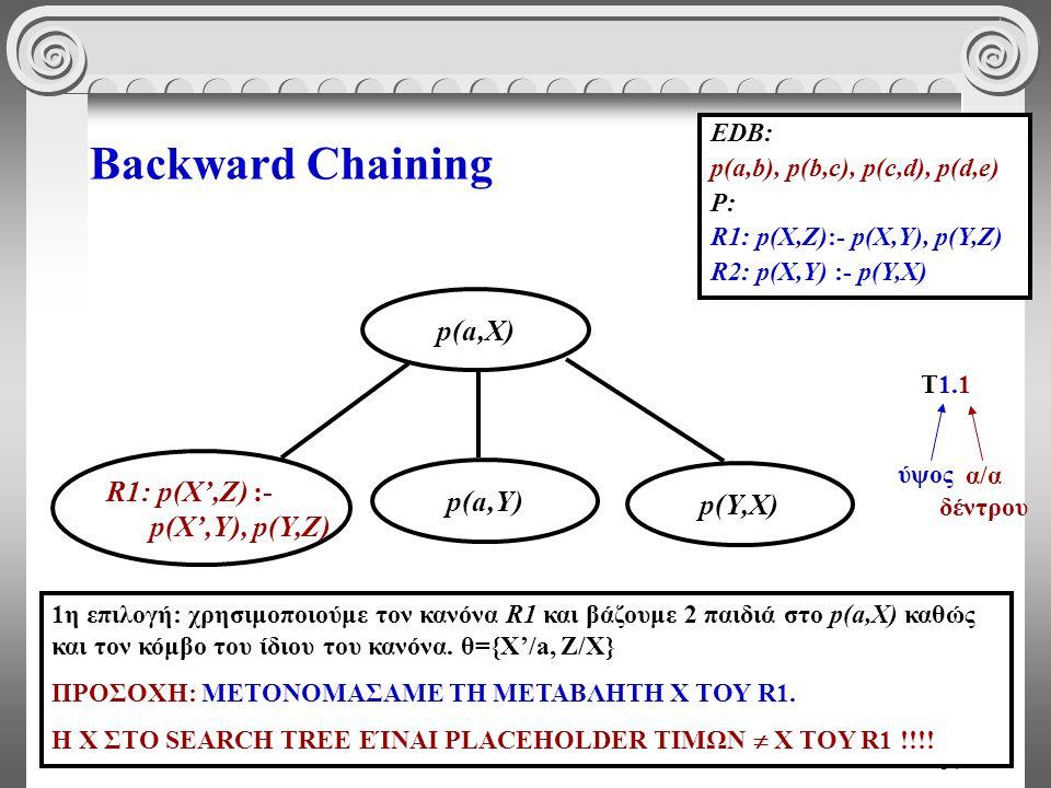 34 Backward Chaining EDB: p(a,b), p(b,c), p(c,d), p(d,e) P: R1: p(X,Z):- p(X,Y), p(Y,Z) R2: p(X,Y) :- p(Y,X) p(Υ,Χ) p(a,Χ) p(a,Υ) R1: p(X',Z) :- p(X',Y), p(Y,Z) 1η επιλογή: χρησιμοποιούμε τον κανόνα R1 και βάζουμε 2 παιδιά στο p(a,X) καθώς και τον κόμβο του ίδιου του κανόνα.