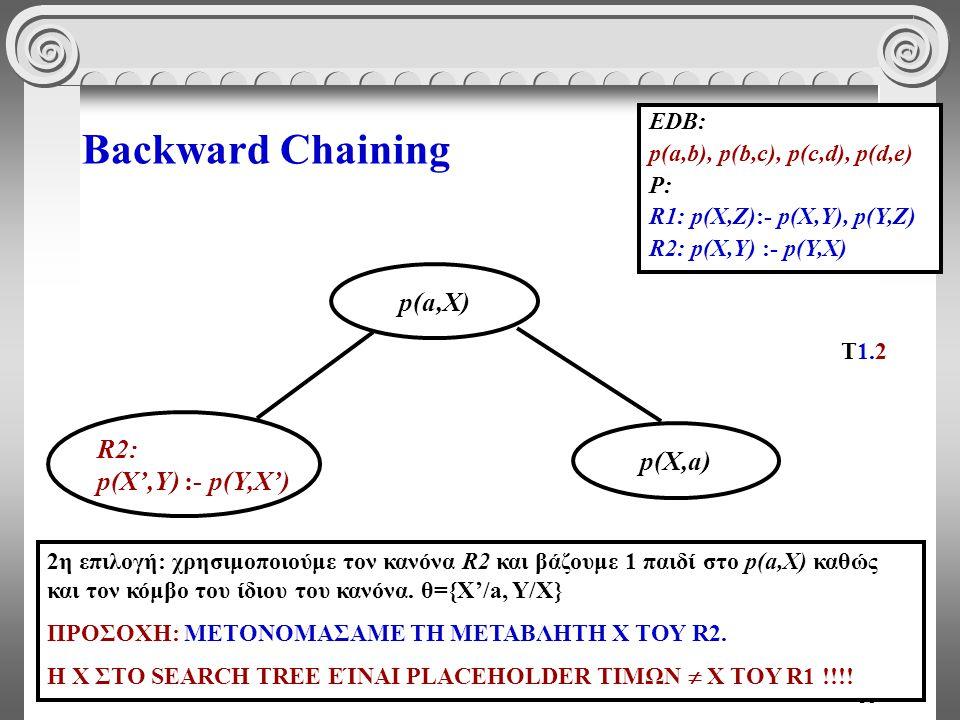35 Backward Chaining EDB: p(a,b), p(b,c), p(c,d), p(d,e) P: R1: p(X,Z):- p(X,Y), p(Y,Z) R2: p(X,Y) :- p(Y,X) p(X,a) p(a,Χ) R2: p(X',Y) :- p(Y,X') 2η επιλογή: χρησιμοποιούμε τον κανόνα R2 και βάζουμε 1 παιδί στο p(a,X) καθώς και τον κόμβο του ίδιου του κανόνα.