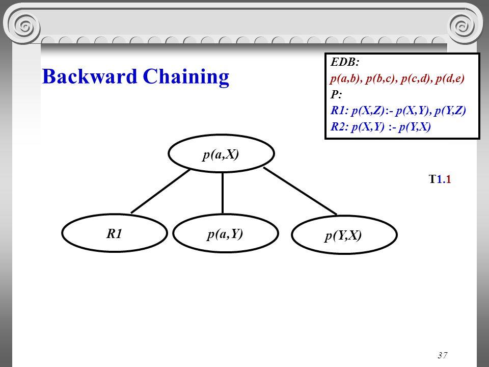 37 Backward Chaining EDB: p(a,b), p(b,c), p(c,d), p(d,e) P: R1: p(X,Z):- p(X,Y), p(Y,Z) R2: p(X,Y) :- p(Y,X) p(Υ,Χ) p(a,Χ) p(a,Υ) Τ1.1 R1