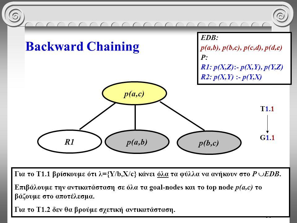 38 Backward Chaining EDB: p(a,b), p(b,c), p(c,d), p(d,e) P: R1: p(X,Z):- p(X,Y), p(Y,Z) R2: p(X,Y) :- p(Y,X) p(b,c) p(a,c) p(a,b) Για το Τ1.1 βρίσκουμε ότι λ={Y/b,X/c} κάνει όλα τα φύλλα να ανήκουν στο P  EDB.