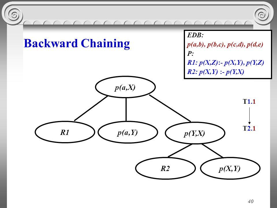 40 Backward Chaining EDB: p(a,b), p(b,c), p(c,d), p(d,e) P: R1: p(X,Z):- p(X,Y), p(Y,Z) R2: p(X,Y) :- p(Y,X) p(Υ,Χ) p(a,Χ) p(a,Υ) Τ1.1 R1 p(X,Y)R2 T2.1T2.1