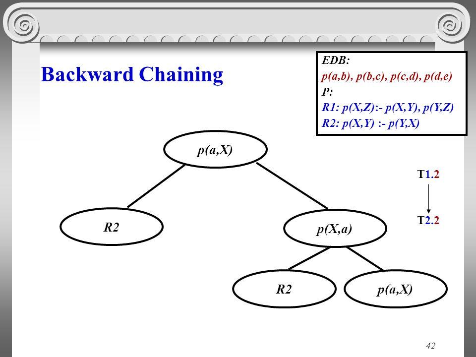 42 Backward Chaining EDB: p(a,b), p(b,c), p(c,d), p(d,e) P: R1: p(X,Z):- p(X,Y), p(Y,Z) R2: p(X,Y) :- p(Y,X) p(X,a) p(a,Χ) Τ1.2 R2 p(a,X)R2 T2.2T2.2