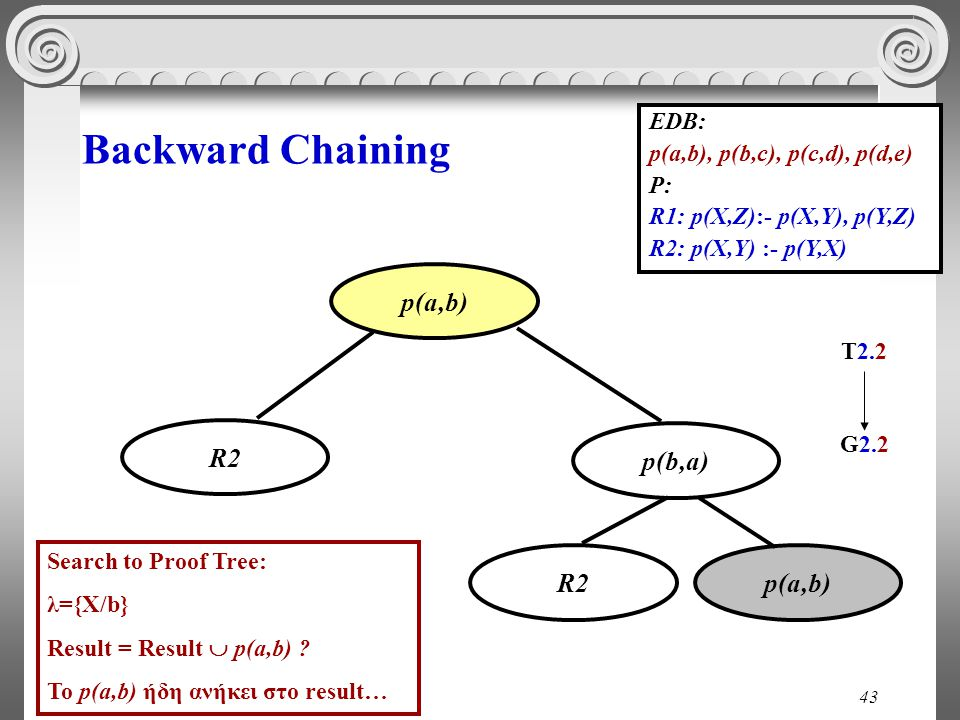43 Backward Chaining EDB: p(a,b), p(b,c), p(c,d), p(d,e) P: R1: p(X,Z):- p(X,Y), p(Y,Z) R2: p(X,Y) :- p(Y,X) p(b,a) p(a,b) T2.2T2.2 R2 p(a,b)R2 G2.2G2.2 Search to Proof Tree: λ={X/b} Result = Result  p(a,b) .