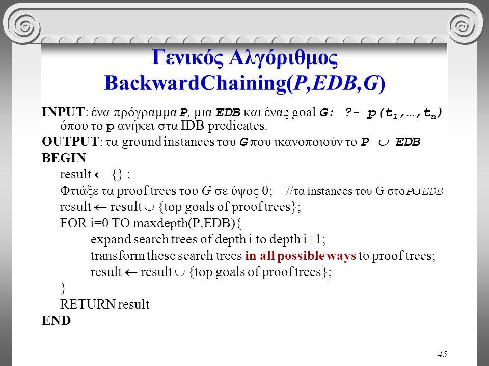 45 Γενικός Αλγόριθμος BackwardChaining(P,EDB,G) INPUT: ένα πρόγραμμα P, μια EDB και ένας goal G: ?- p(t 1,…,t n ) όπου το p ανήκει στα IDB predicates.