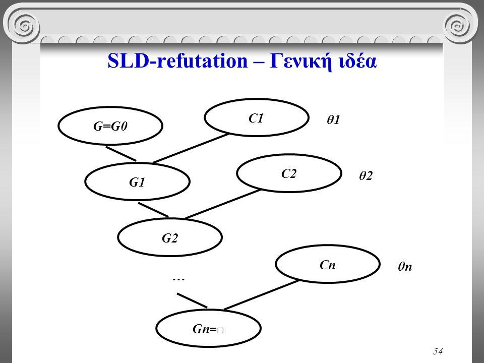 54 SLD-refutation – Γενική ιδέα C1 G=G0 G1 θ1 C2C2 G2G2 θ2 Cn Gn =□ θnθn …
