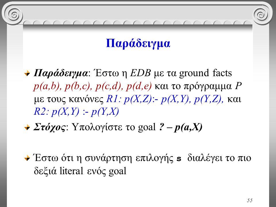 55 Παράδειγμα Παράδειγμα: Έστω η EDB με τα ground facts p(a,b), p(b,c), p(c,d), p(d,e) και το πρόγραμμα P με τους κανόνες R1: p(X,Z):- p(X,Y), p(Y,Z), και R2: p(X,Y) :- p(Y,X) Στόχος: Υπολογίστε το goal .