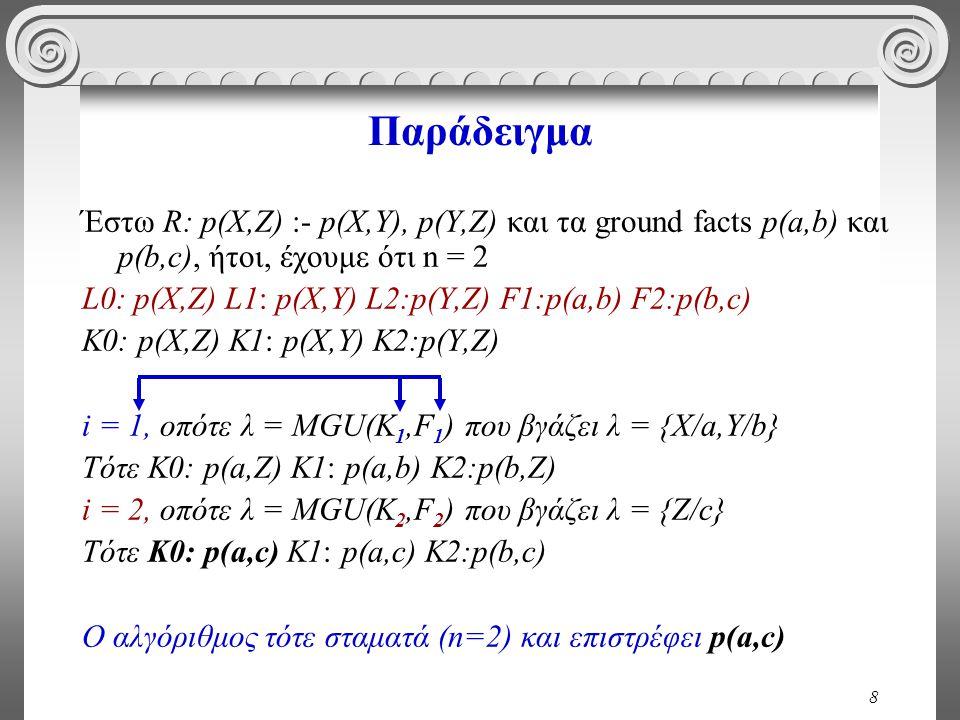 8 Παράδειγμα Έστω R: p(X,Z) :- p(X,Y), p(Y,Z) και τα ground facts p(a,b) και p(b,c), ήτοι, έχουμε ότι n = 2 L0: p(X,Z) L1: p(X,Y) L2:p(Y,Z) F1:p(a,b) F2:p(b,c) K0: p(X,Z) K1: p(X,Y) K2:p(Y,Z) i = 1, οπότε λ = MGU(K 1,F 1 ) που βγάζει λ = {Χ/a,Y/b} Τότε K0: p(a,Z) K1: p(a,b) K2:p(b,Z) i = 2, οπότε λ = MGU(K 2,F 2 ) που βγάζει λ = {Z/c} Τότε K0: p(a,c) K1: p(a,c) K2:p(b,c) Ο αλγόριθμος τότε σταματά (n=2) και επιστρέφει p(a,c)