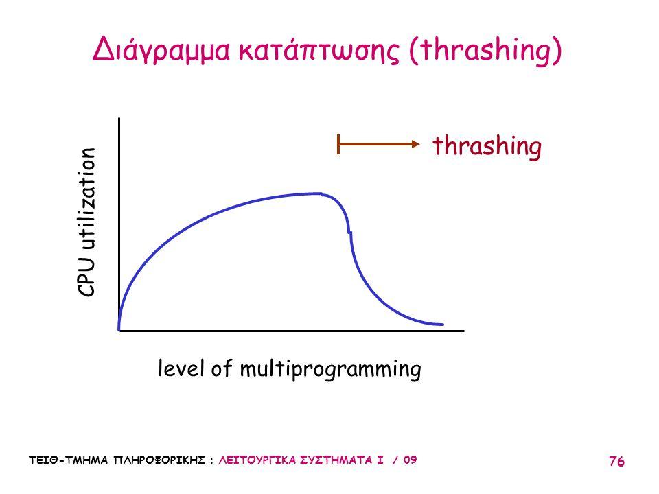 ΤΕΙΘ-ΤΜΗΜΑ ΠΛΗΡΟΦΟΡΙΚΗΣ : ΛΕΙΤΟΥΡΓΙΚΑ ΣΥΣΤΗΜΑΤΑ Ι / 09 76 level of multiprogramming CPU utilization thrashing Διάγραμμα κατάπτωσης (thrashing)