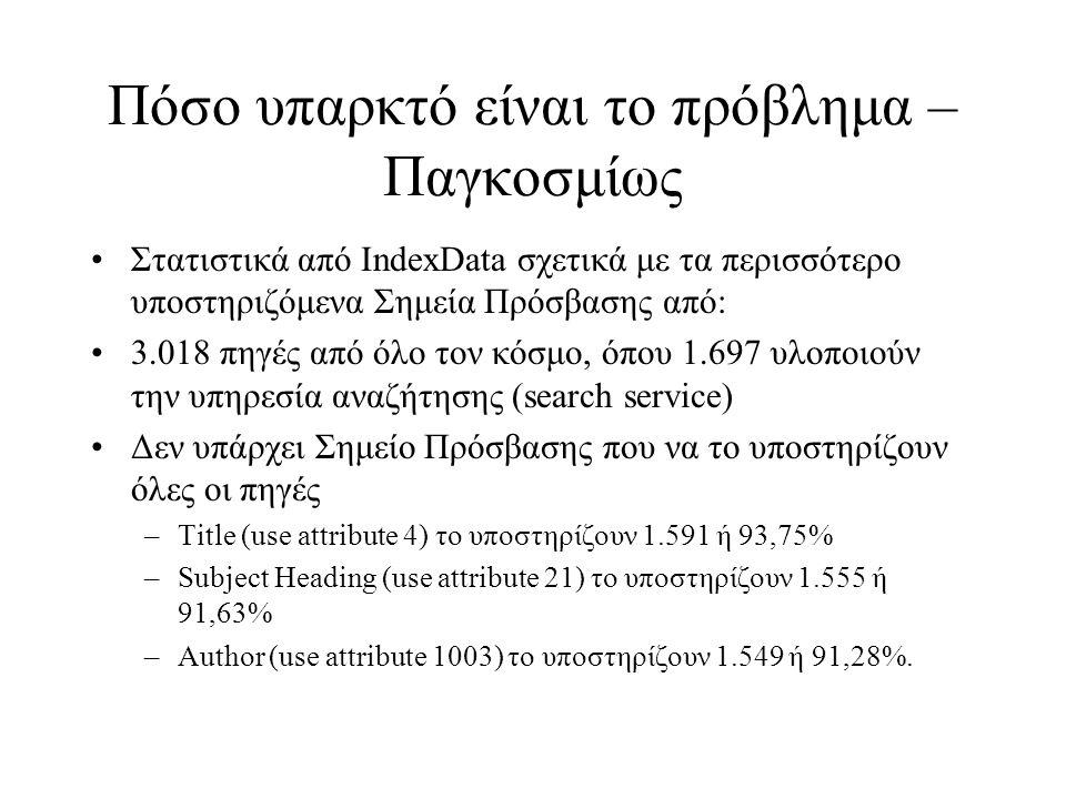 Πόσο υπαρκτό είναι το πρόβλημα – Παγκοσμίως •Στατιστικά από IndexData σχετικά με τα περισσότερο υποστηριζόμενα Σημεία Πρόσβασης από: •3.018 πηγές από