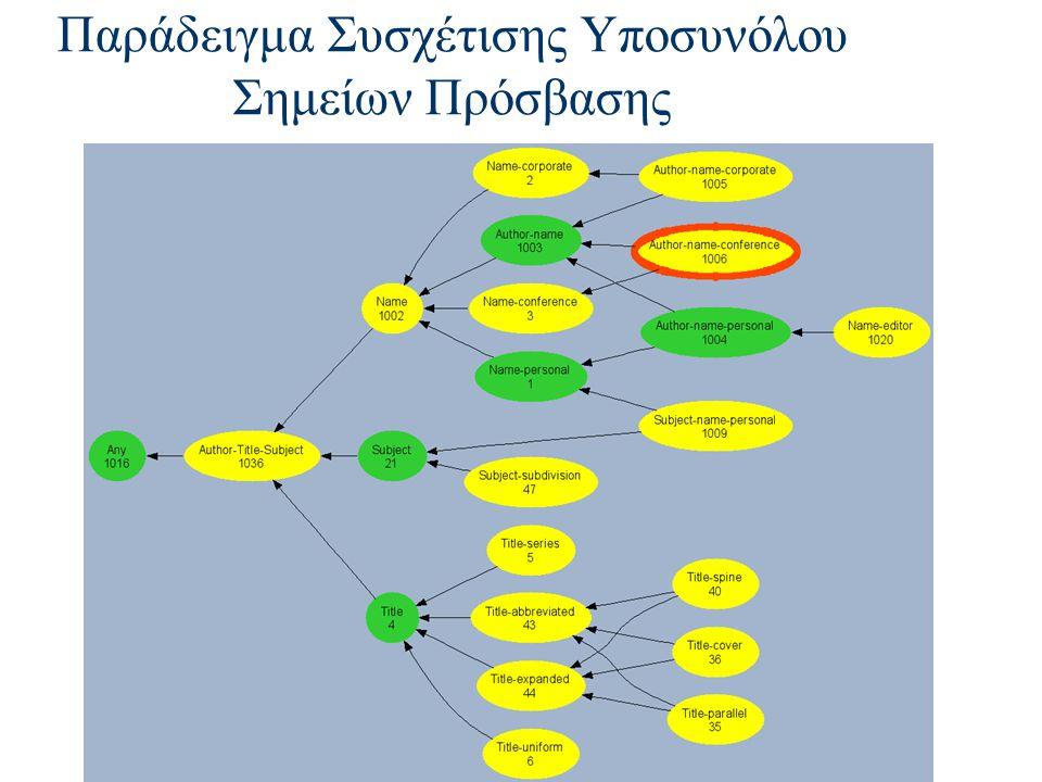 Παράδειγμα Συσχέτισης Υποσυνόλου Σημείων Πρόσβασης
