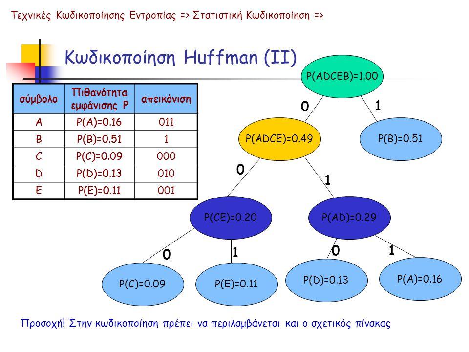 Κωδικοποίηση Huffman (ΙΙ) Τεχνικές Κωδικοποίησης Εντροπίας => Στατιστική Κωδικοποίηση => P(ADCEB)=1.00 P(ADCE)=0.49 P(CE)=0.20 P(C)=0.09P(E)=0.11 P(AD)=0.29 P(D)=0.13 P(A)=0.16 P(B)=0.51 0 1 0 1 0 1 0 1 σύμβολο Πιθανότητα εμφάνισης P απεικόνιση AP(A)=0.16 BP(B)=0.51 CP(C)=0.09 DP(D)=0.13 EP(E)=0.11 Προσοχή.