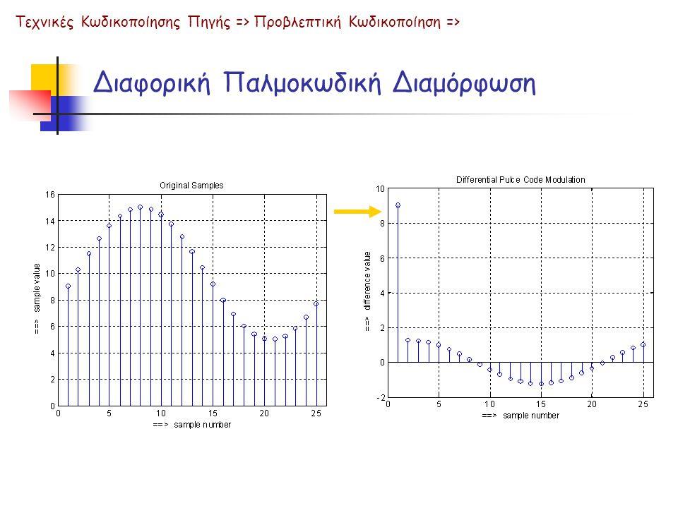 Διαφορική Παλμοκωδική Διαμόρφωση Τεχνικές Κωδικοποίησης Πηγής => Προβλεπτική Κωδικοποίηση =>