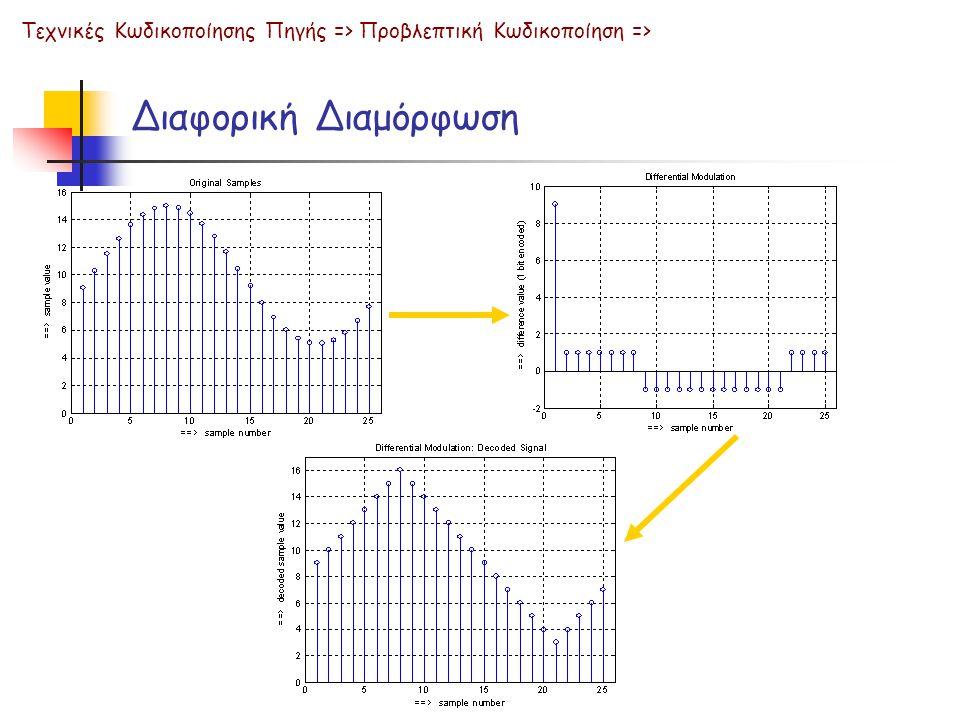 Διαφορική Διαμόρφωση Τεχνικές Κωδικοποίησης Πηγής => Προβλεπτική Κωδικοποίηση =>