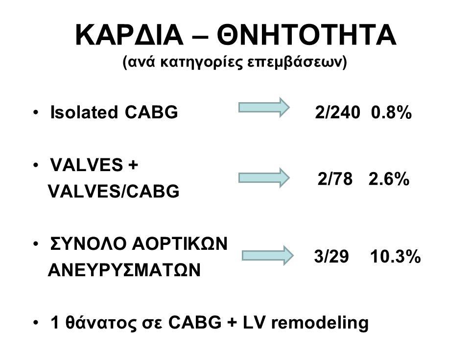 ΚΑΡΔΙΑ – ΘΝΗΤΟΤΗΤΑ (ανά κατηγορίες επεμβάσεων) •Isolated CABG 2/240 0.8% •VALVES + VALVES/CABG •ΣΥΝΟΛΟ ΑΟΡΤΙΚΩΝ ΑΝΕΥΡΥΣΜΑΤΩΝ •1 θάνατος σε CABG + LV r