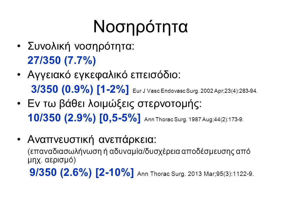 Νοσηρότητα •Συνολική νοσηρότητα: 27/350 (7.7%) •Αγγειακό εγκεφαλικό επεισόδιο: 3/350 (0.9%) [1-2%] Eur J Vasc Endovasc Surg. 2002 Apr;23(4):283-94. •Ε