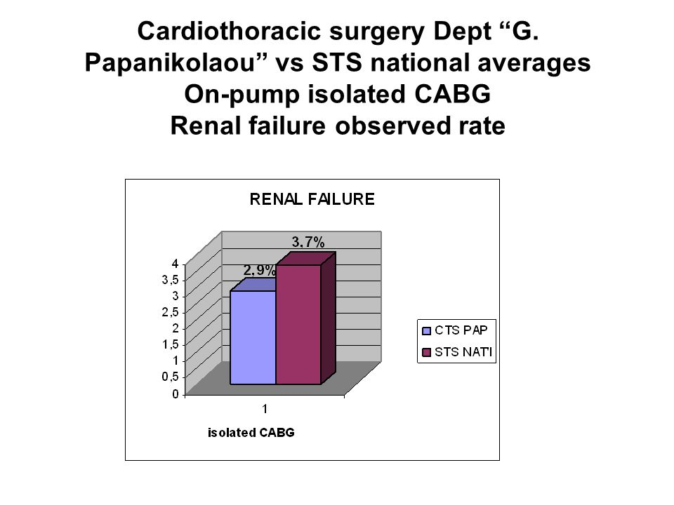 """Cardiothoracic surgery Dept """"G. Papanikolaou"""" vs STS national averages On-pump isolated CABG Renal failure observed rate"""