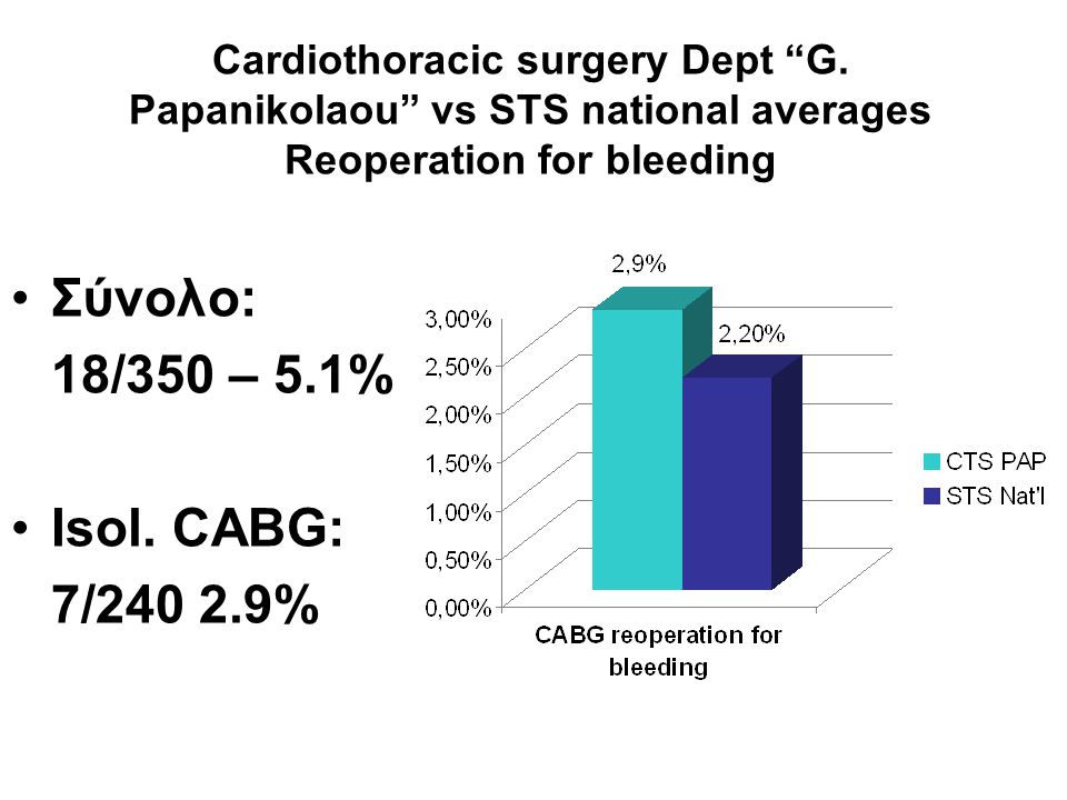 """Cardiothoracic surgery Dept """"G. Papanikolaou"""" vs STS national averages Reoperation for bleeding •Σύνολο: 18/350 – 5.1% •Isol. CABG: 7/240 2.9%"""