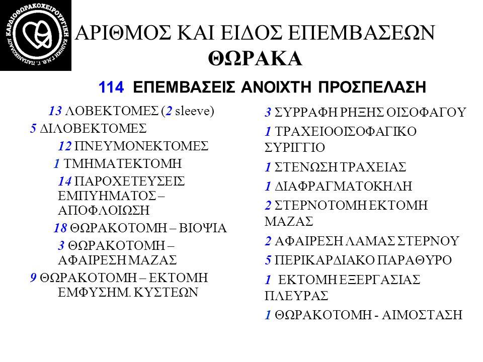 ΑΡΙΘΜΟΣ ΚΑΙ ΕΙΔΟΣ ΕΠΕΜΒΑΣΕΩΝ ΘΩΡΑΚΑ 13 ΛΟΒΕΚΤΟΜΕΣ (2 sleeve) 5 ΔΙΛΟΒΕΚΤΟΜΕΣ 12 ΠΝΕΥΜΟΝΕΚΤΟΜΕΣ 1 ΤΜΗΜΑΤΕΚΤΟΜΗ 14 ΠΑΡΟΧΕΤΕΥΣΕΙΣ ΕΜΠΥΗΜΑΤΟΣ – ΑΠΟΦΛΟΙΩΣΗ