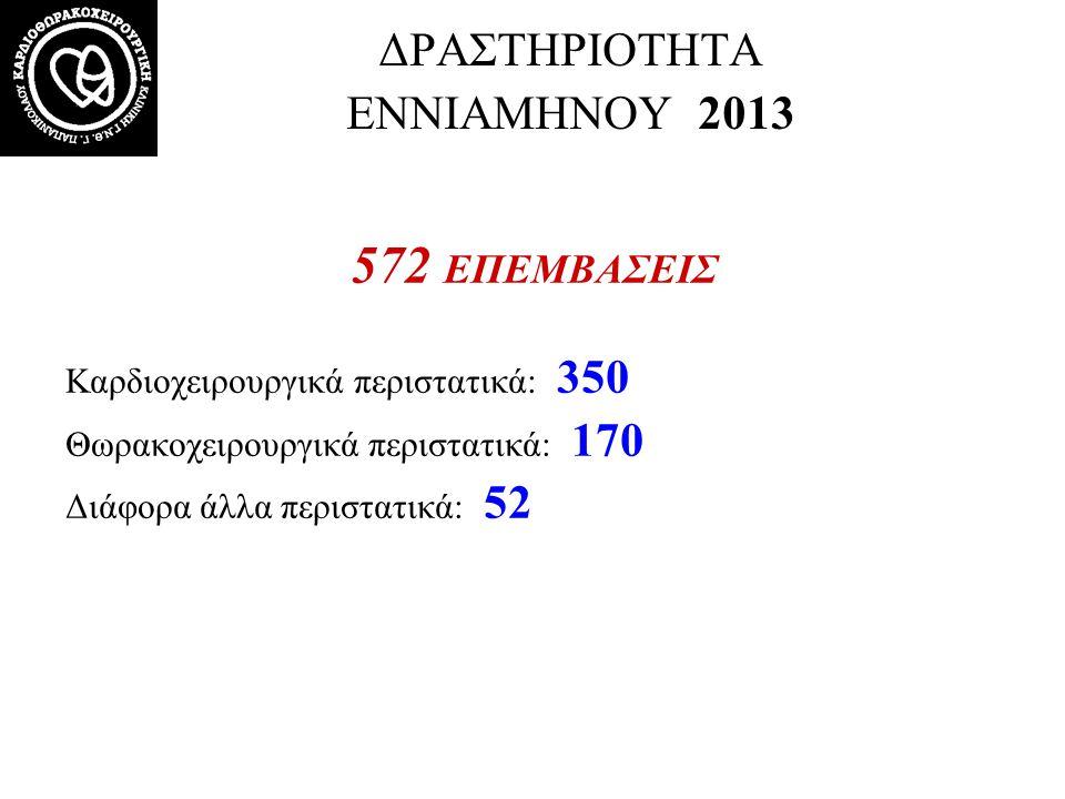 ΔΡΑΣΤΗΡΙΟΤΗΤΑ ΕΝΝΙΑΜΗΝΟΥ 2013 572 ΕΠΕΜΒΑΣΕΙΣ Καρδιοχειρουργικά περιστατικά: 350 Θωρακοχειρουργικά περιστατικά: 170 Διάφορα άλλα περιστατικά: 52
