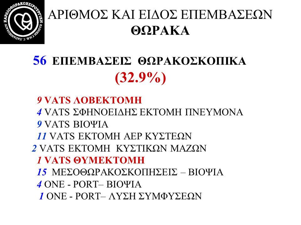 56 ΕΠΕΜΒΑΣΕΙΣ ΘΩΡΑΚΟΣΚΟΠΙΚΑ (32.9%) 9 VATS ΛΟΒΕΚΤΟΜΗ 4 VATS ΣΦΗΝΟΕΙΔΗΣ ΕΚΤΟΜΗ ΠΝΕΥΜΟΝΑ 9 VATS ΒΙΟΨΙΑ 11 VATS ΕΚΤΟΜΗ AEP ΚΥΣΤΕΩΝ 2 VATS ΕΚΤΟΜΗ ΚΥΣΤΙΚΩΝ