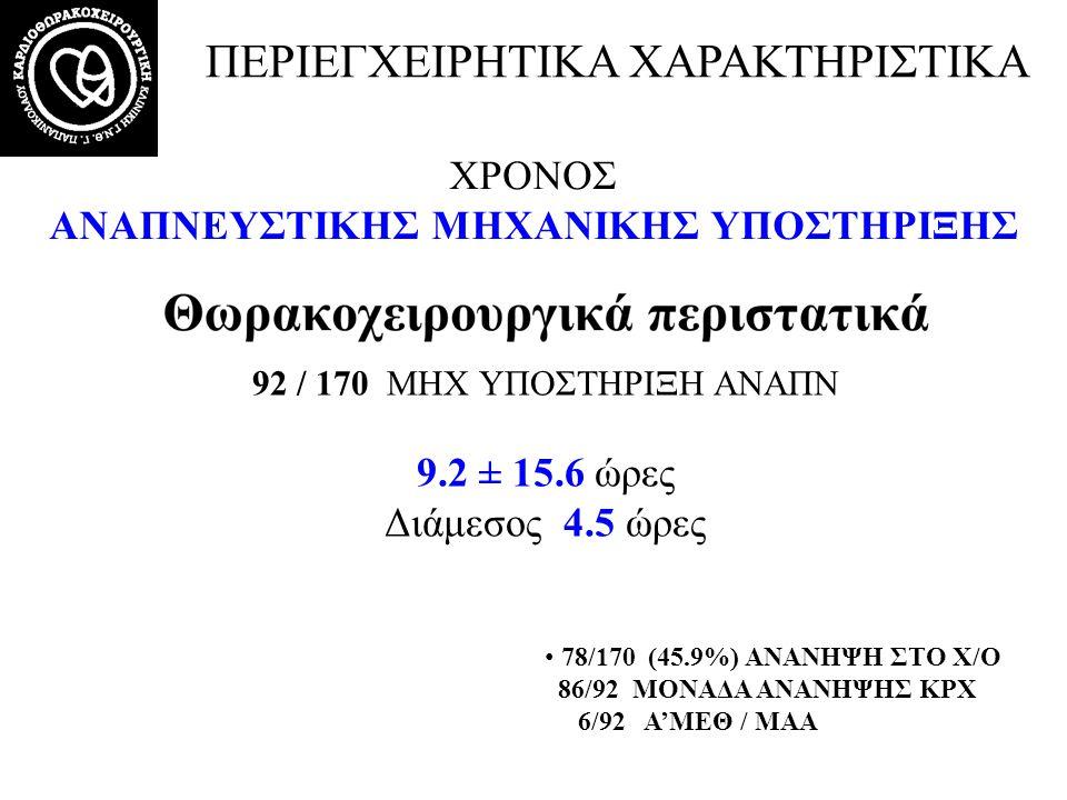 ΧΡΟΝΟΣ ΑΝΑΠΝΕΥΣΤΙΚΗΣ ΜΗΧΑΝΙΚΗΣ ΥΠΟΣΤΗΡΙΞΗΣ 92 / 170 ΜΗΧ ΥΠΟΣΤΗΡΙΞΗ ΑΝΑΠΝ 9.2 ± 15.6 ώρες Διάμεσος 4.5 ώρες ΠΕΡΙΕΓΧΕΙΡΗΤΙΚΑ ΧΑΡΑΚΤΗΡΙΣΤΙΚΑ • 78/170 (45
