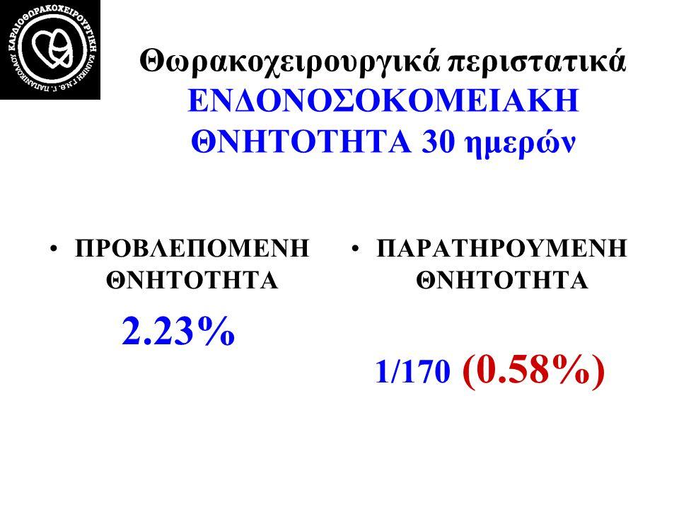 Θωρακοχειρουργικά περιστατικά ΕΝΔΟΝΟΣΟΚΟΜΕΙΑΚΗ ΘΝΗΤΟΤΗΤΑ 30 ημερών •ΠΡΟΒΛΕΠΟΜΕΝΗ ΘΝΗΤΟΤΗΤΑ 2.23% •ΠΑΡΑΤΗΡΟΥΜΕΝΗ ΘΝΗΤΟΤΗΤΑ 1/170 (0.58%)