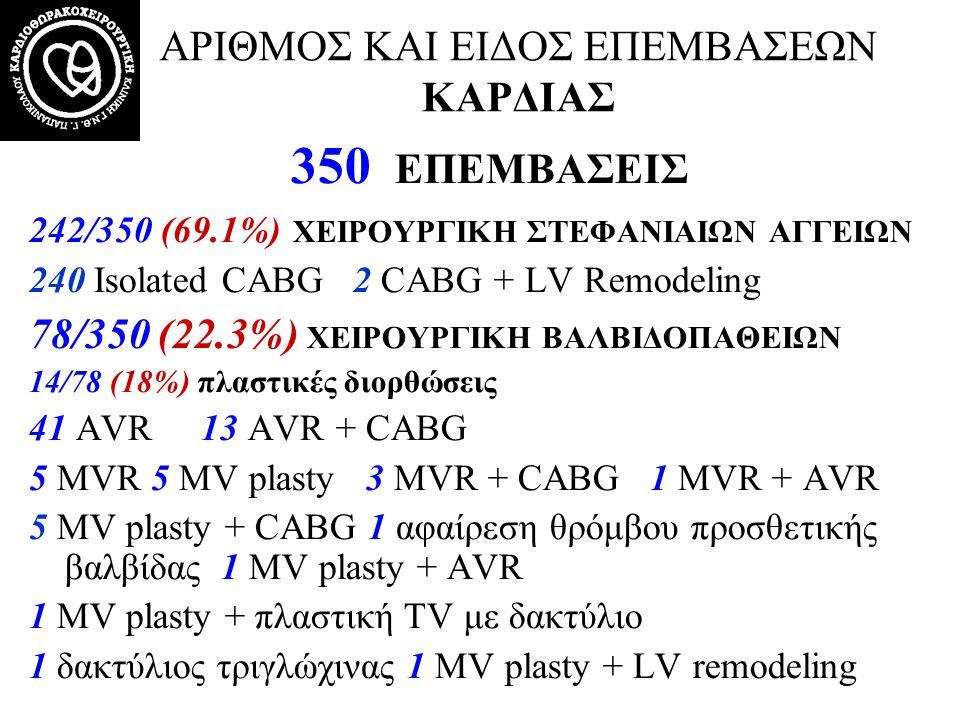 ΑΡΙΘΜΟΣ ΚΑΙ ΕΙΔΟΣ ΕΠΕΜΒΑΣΕΩΝ ΚΑΡΔΙΑΣ 350 ΕΠΕΜΒΑΣΕΙΣ 242/350 (69.1%) ΧΕΙΡΟΥΡΓΙΚΗ ΣΤΕΦΑΝΙΑΙΩΝ ΑΓΓΕΙΩΝ 240 Isolated CABG 2 CABG + LV Remodeling 78/350 (2