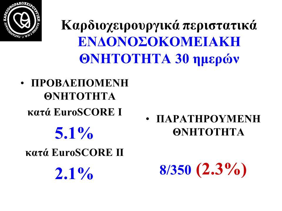 Καρδιοχειρουργικά περιστατικά ΕΝΔΟΝΟΣΟΚΟΜΕΙΑΚΗ ΘΝΗΤΟΤΗΤΑ 30 ημερών •ΠΡΟΒΛΕΠΟΜΕΝΗ ΘΝΗΤΟΤΗΤΑ κατά EuroSCORE Ι 5.1% κατά EuroSCORE ΙI 2.1% •ΠΑΡΑΤΗΡΟΥΜΕΝΗ