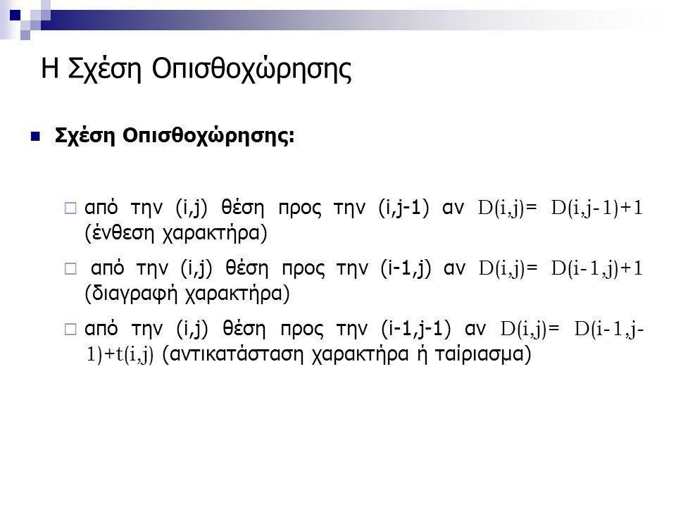 Η Σχέση Οπισθοχώρησης  Σχέση Οπισθοχώρησης:  από την (i,j) θέση προς την (i,j-1) αν D(i,j)= D(i,j-1)+1 (ένθεση χαρακτήρα)  από την (i,j) θέση προς